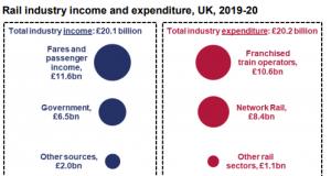 rail finance